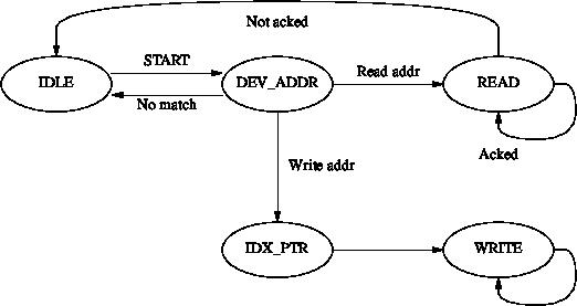 Robust I2C slave without a sampling clock